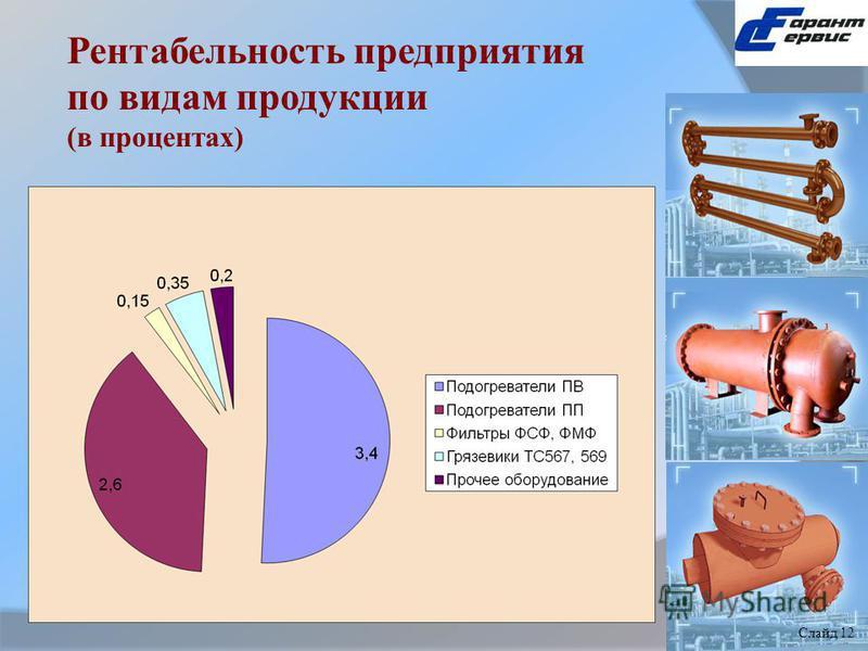 Рентабельность предприятия по видам продукции (в процентах) Слайд 1 Слайд 12