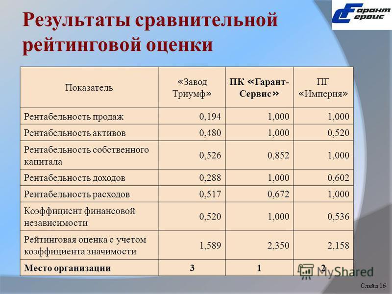 Результаты сравнительной рейтинговой оценки Показатель « Завод Триумф » ПК « Гарант- Сервис » ПГ « Империя » Рентабельность продаж 0,1941,000 Рентабельность активов 0,4801,0000,520 Рентабельность собственного капитала 0,5260,8521,000 Рентабельность д