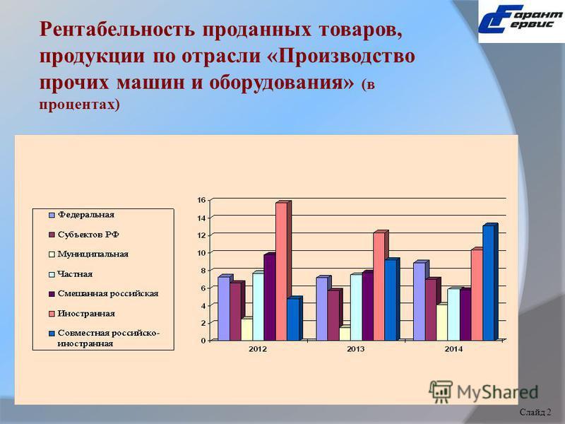 Рентабельность проданных товаров, продукции по отрасли «Производство прочих машин и оборудования» (в процентах) Слайд 1 Слайд 2
