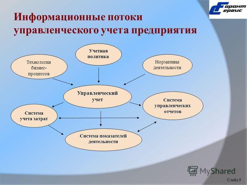 Информационные потоки управленческого учета предприятия Учетная политика Технология бизнес- процессов Нормативы деятельности Управленческий учет Система показателей деятельности Система управленческих отчетов Система учета затрат Слайд 1 Слайд 9