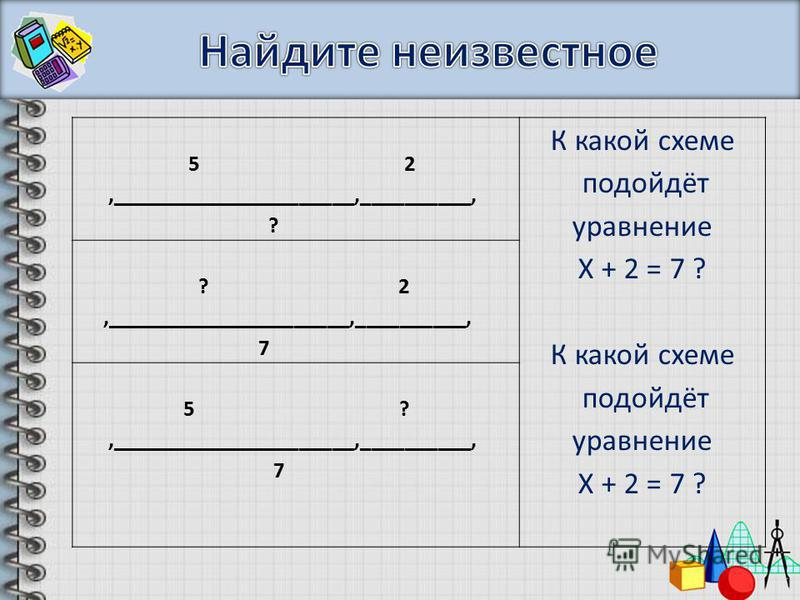 5 2,______________________,__________, ? К какой схеме подойдёт уравнение Х + 2 = 7 ? К какой схеме подойдёт уравнение Х + 2 = 7 ? ? 2,______________________,__________, 7 5 ?,______________________,__________, 7