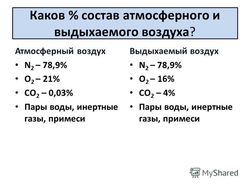 Каков % состав атмосферного и выдыхаемого воздуха?