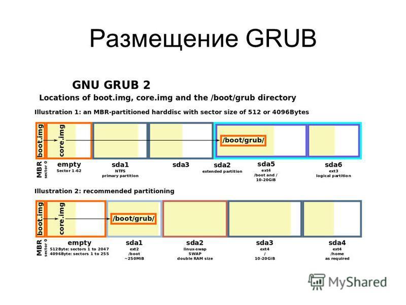 Размещение GRUB