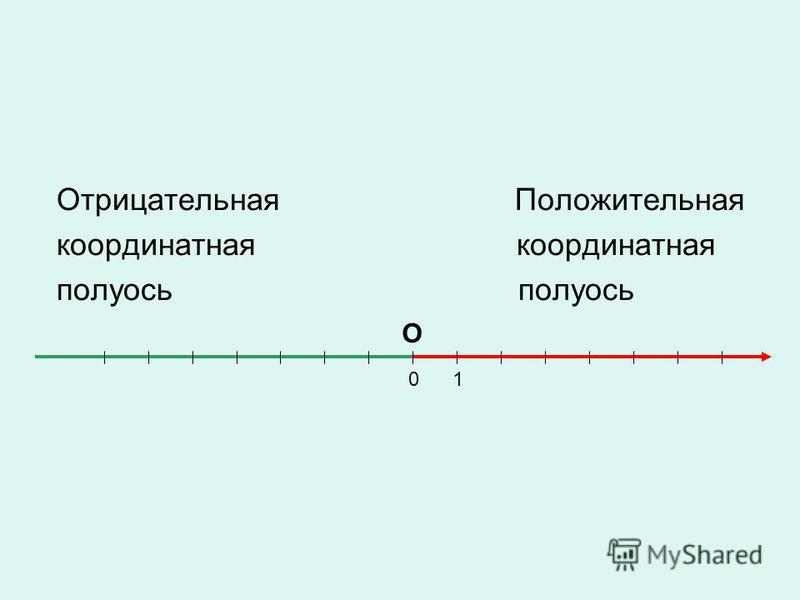 Отрицательная Положительная координатная координатная полуось полуось 01 О