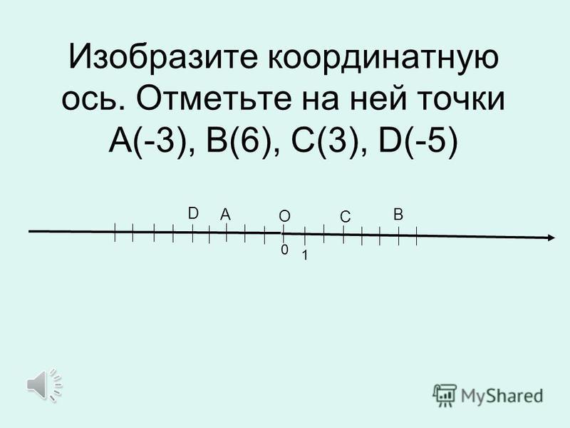 0 1 O Изобразите координатную ось. Отметьте на ней точки А(-3), В(6), С(3), D(-5) ВА С D