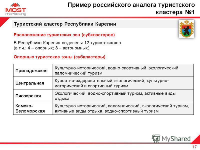 Туристский кластер Республики Карелии Расположение туристских зон (субкластеров) В Республике Карелия выделены 12 туристских зон (в т.ч.: 4 – опорных; 8 – автономных) 17 Пример российского аналога туристского кластера 1 Опорные туристские зоны (субкл