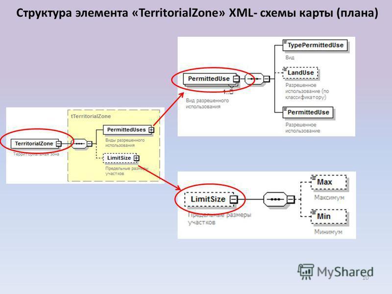 10 Структура элемента «TerritorialZone» XML- схемы карты (плана)