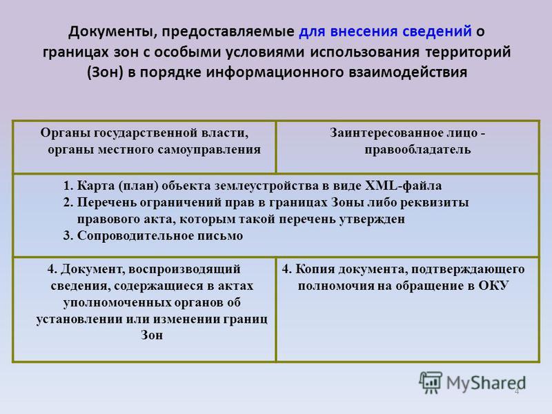 4 Органы государственной власти, органы местного самоуправления Заинтересованное лицо - правообладатель 1. Карта (план) объекта землеустройства в виде XML-файла 2. Перечень ограничений прав в границах Зоны либо реквизиты правового акта, которым такой