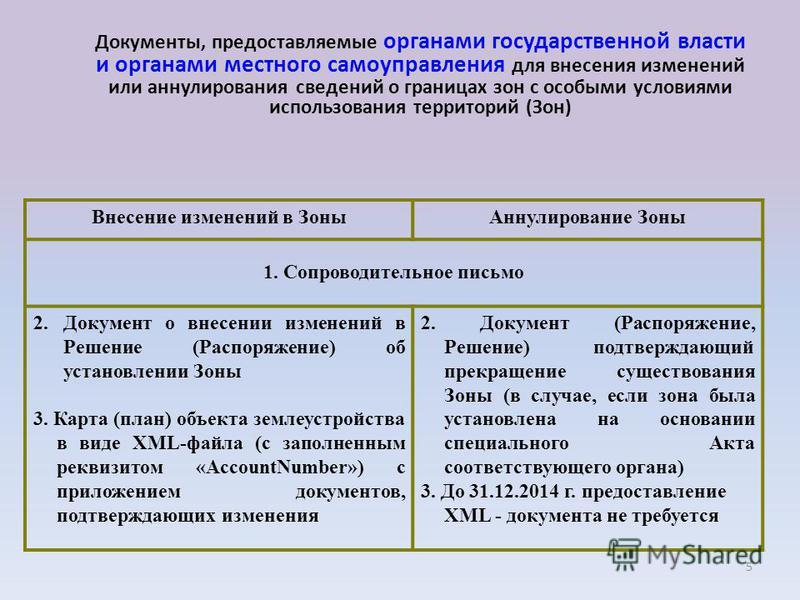 5 Внесение изменений в Зоны Аннулирование Зоны 1. Сопроводительное письмо 2. Документ о внесении изменений в Решение (Распоряжение) об установлении Зоны 3. Карта (план) объекта землеустройства в виде XML-файла (с заполненным реквизитом «AccountNumber