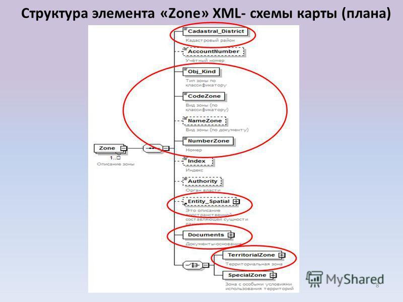 XML- схемы карты (плана)