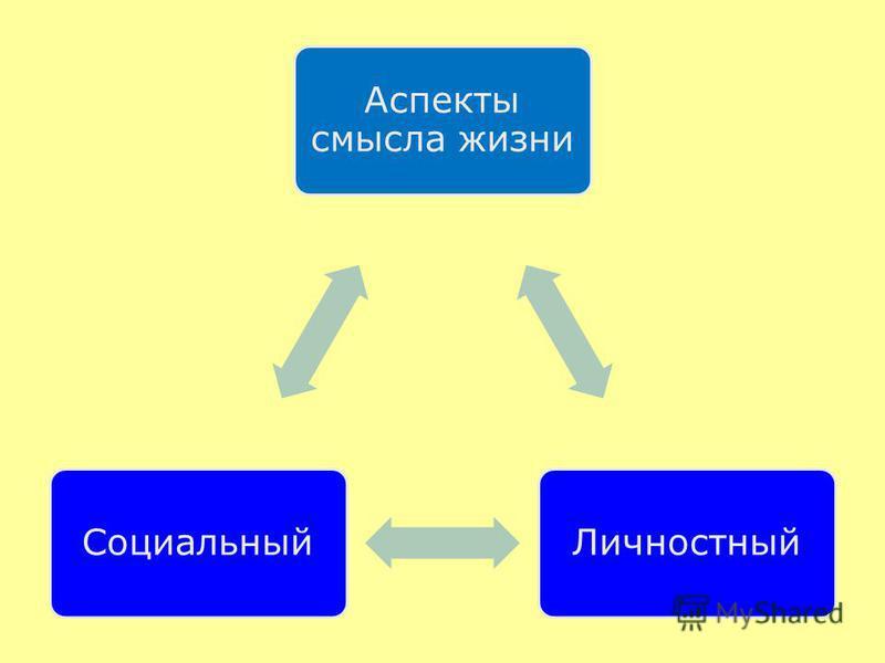 Аспекты смысла жизни Личностный Социальный