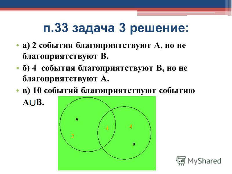 п.33 задача 3 решение: а) 2 события благоприятствуют А, но не благоприятствуют В. б) 4 события благоприятствуют В, но не благоприятствуют А. в) 10 событий благоприятствуют событию А В. 4 4 2