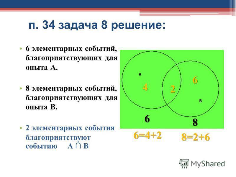 п. 34 задача 8 решение: 6 элементарных событий, благоприятствующих для опыта А. 8 элементарных событий, благоприятствующих для опыта В. 2 элементарных события благоприятствуют событию А В 6 8 6=4+2 8=2+6 4 2 6 6 8