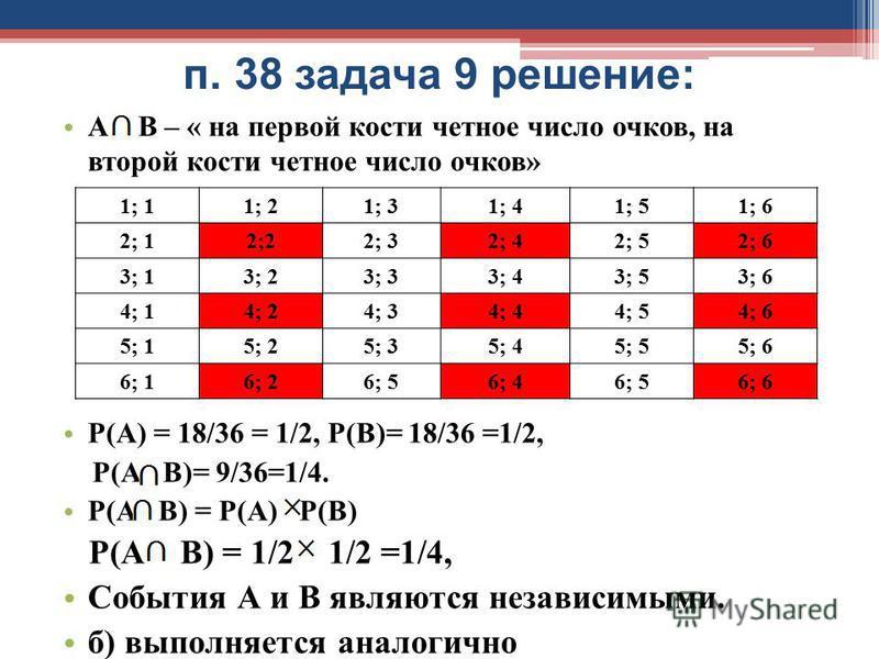 п. 38 задача 9 решение: А В – « на первой кости четное число очков, на второй кости четное число очков» Р(А) = 18/36 = 1/2, Р(В)= 18/36 =1/2, Р(А В)= 9/36=1/4. Р(А В) = Р(А) Р(В) Р(А В) = 1/2 1/2 =1/4, События А и В являются независимыми. б) выполняе