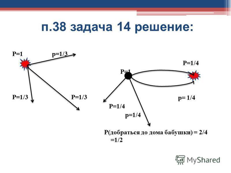 п.38 задача 14 решение: Р=1 р=1/3 Р=1/3 Р=1/4 Р=1 р= 1/4 Р=1/4 р=1/4 Р(добраться до дома бабушки) = 2/4 =1/2