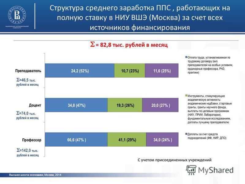 Высшая школа экономики, Москва, 2014 Структура среднего заработка ППС, работающих на полную ставку в НИУ ВШЭ (Москва) за счет всех источников финансирования фото