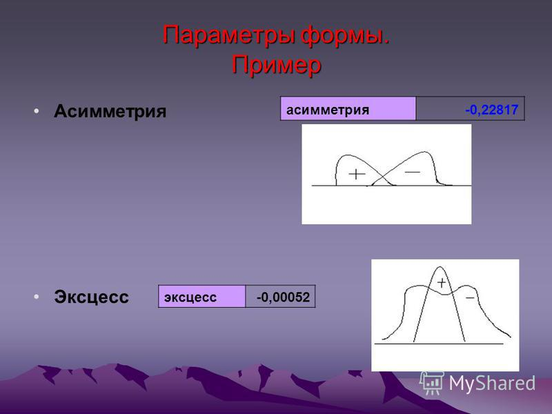Параметры формы. Пример Асимметрия Эксцесс асимметрия-0,22817 эксцесс-0,00052