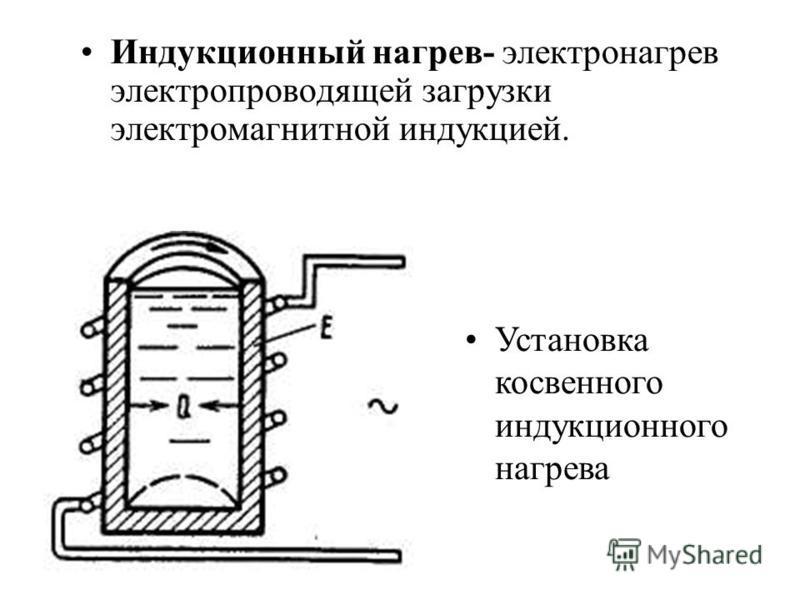 Индукционный нагрев- электронагрев электропроводящей загрузки электромагнитной индукцией. Установка косвенного индукционного нагрева