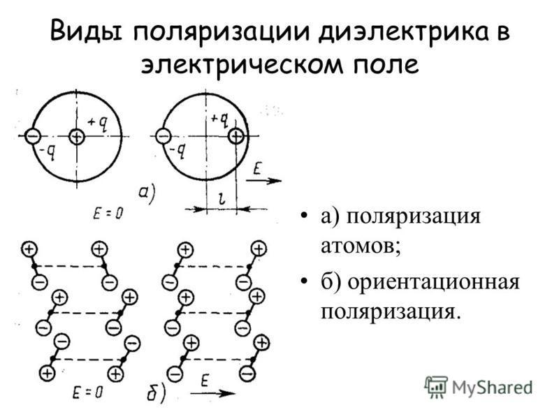 Виды поляризации диэлектрика в электрическом поле а) поляризация атомов; б) ориентационная поляризация.