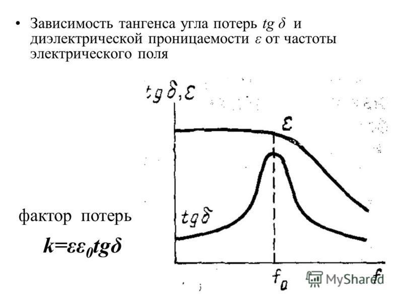 Зависимость тангенса угла потерь tg δ и диэлектрической проницаемости ε от частоты электрического поля фактор потерь k=εε 0 tgδ
