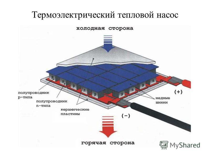 Термоэлектрический тепловой насос