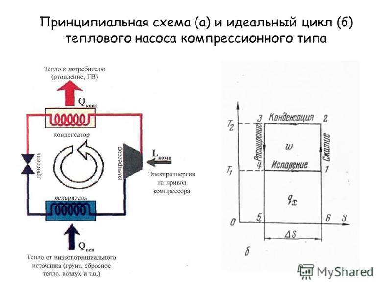 Принципиальная схема (а) и идеальный цикл (б) теплового насоса компрессионного типа