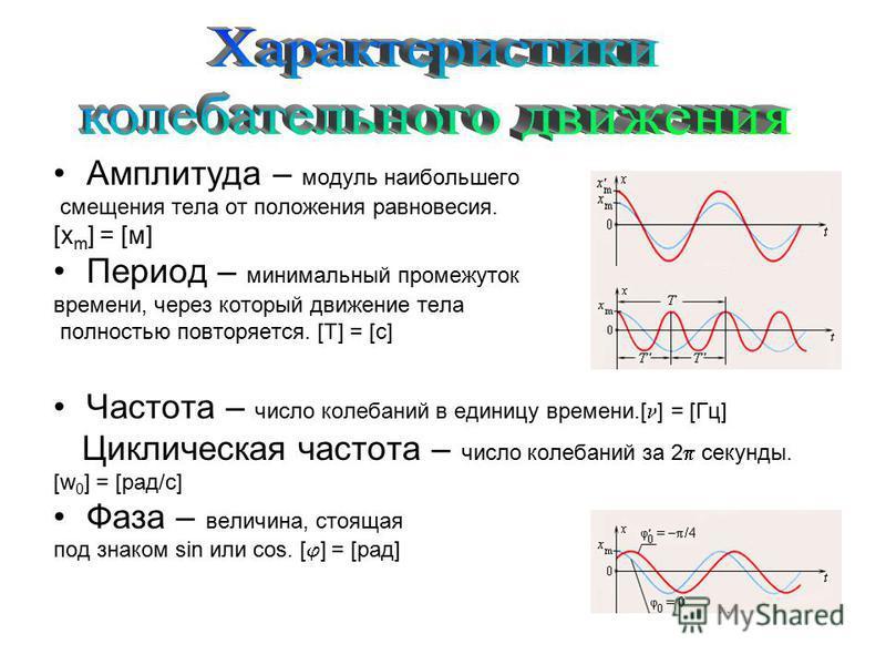 Амплитуда – модуль наибольшего смещения тела от положения равновесия. [х m ] = [м] Период – минимальный промежуток времени, через который движение тела полностью повторяется. [Т] = [с] Частота – число колебаний в единицу времени.[ ] = [Гц] Циклическа