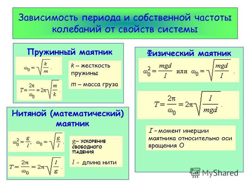 Зависимость периода и собственной частоты колебаний от свойств системы Нитяной (математический) маятник Физический маятник Пружинный маятник k – жесткость пружины m – масса груза g – УСКОРЕНИЕ СВОБОДНОГО ПАДЕНИЯ l - длина нити I – момент инерции маят