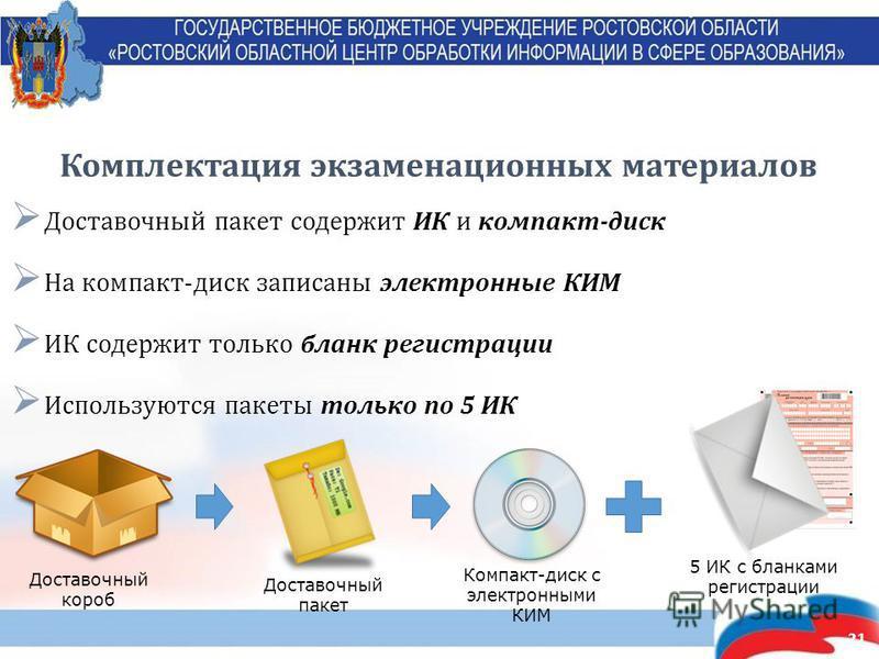 21 Комплектация экзаменационных материалов Доставочный пакет содержит ИК и компакт-диск На компакт-диск записаны электронные КИМ ИК содержит только бланк регистрации Используются пакеты только по 5 ИК Доставочный короб Доставочный пакет Компакт-диск