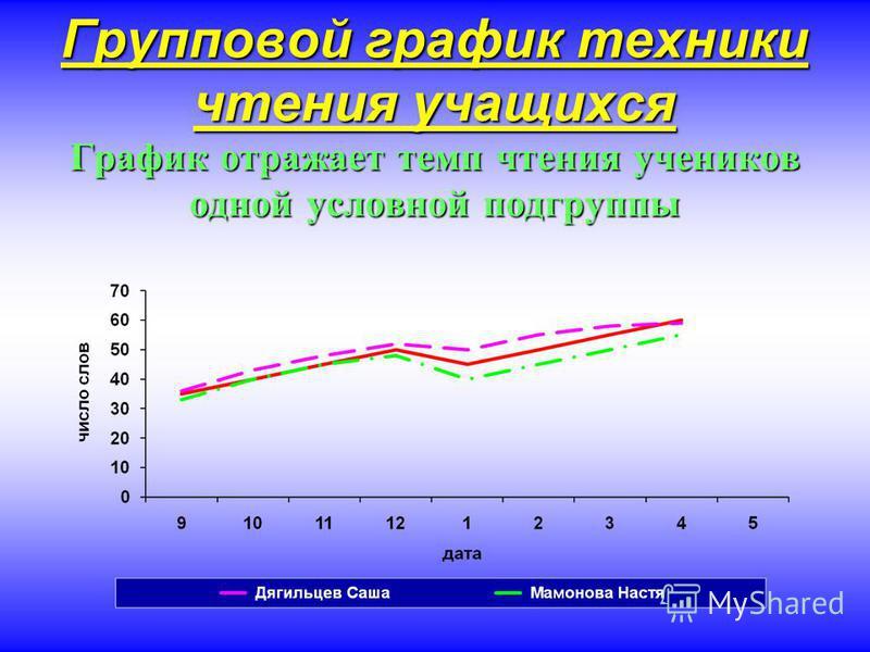 Групповой график техники чтения учащихся График отражает темп чтения учеников одной условной подгруппы