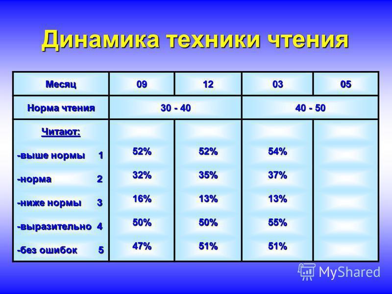 Динамика техники чтения Месяц 09120305 Норма чтения 30 - 40 40 - 50 Читают: -выше нормы 1 52%52%54% -норма 2 32%35%37% -ниже нормы 3 16%13%13% -выразительно 4 50%50%55% -без ошибок 5 47%51%51%