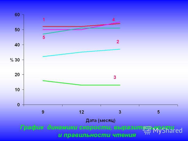 1 3 2 5 4 График динамики скорости, выразительности и правильности чтения