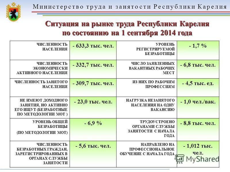 Министерство труда и занятости Республики Карелия 15 Ситуация на рынке труда Республики Карелия по состоянию на 1 сентября 2014 года ЧИСЛЕННОСТЬ НАСЕЛЕНИЯ - 633,3 тыс. чел. УРОВЕНЬ РЕГИСТРИРУЕМОЙ БЕЗРАБОТИЦЫ - 1,7 % ЧИСЛЕННОСТЬ ЭКОНОМИЧЕСКИ АКТИВНОГО