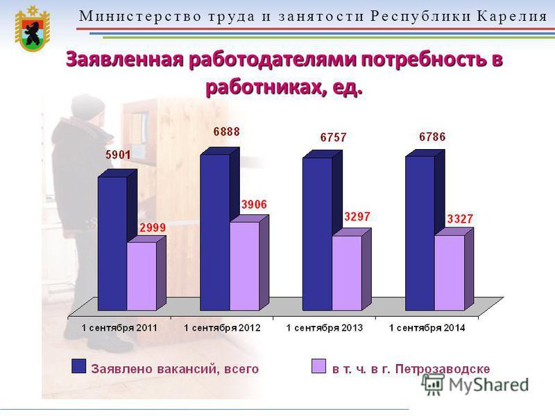 Министерство труда и занятости Республики Карелия Заявленная работодателями потребность в работниках, ед.