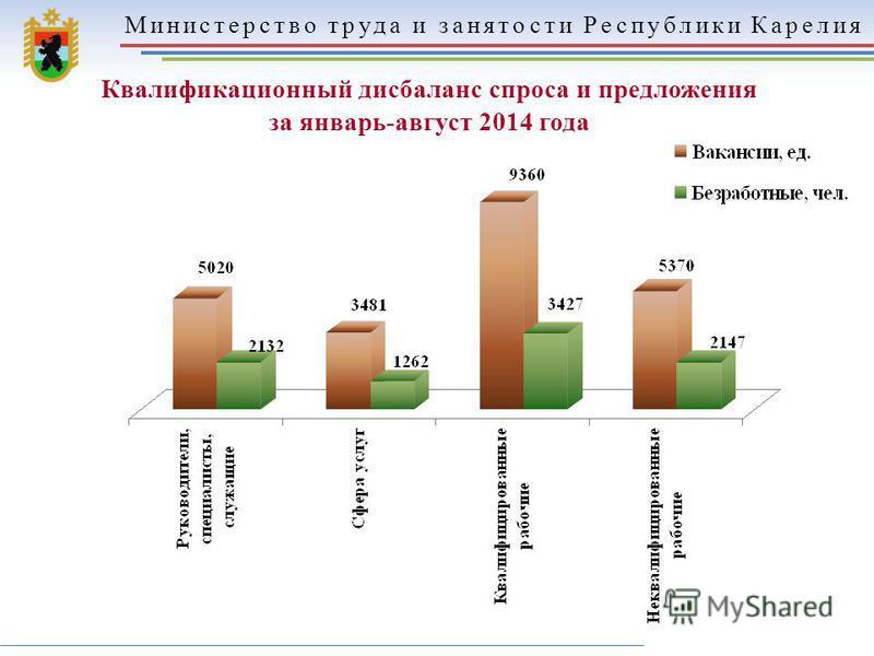 Министерство труда и занятости Республики Карелия Квалификационный дисбаланс спроса и предложения за январь-август 2014 года