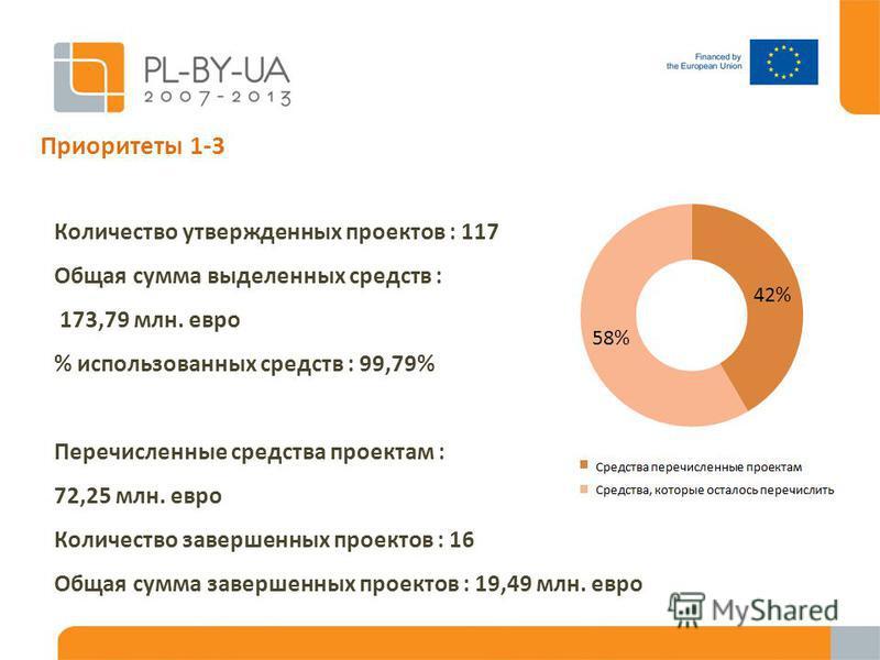 Приоритеты 1-3 Количество утвержденных проектов : 117 Общая сумма выделенных средств : 173,79 млн. евро % использованных средств : 99,79% Перечисленные средства проектам : 72,25 млн. евро Количество завершенных проектов : 16 Общая сумма завершенных п