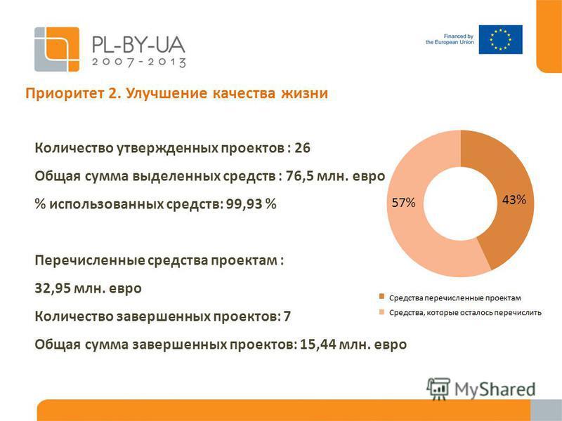 Количество утвержденных проектов : 26 Общая сумма выделенных средств : 76,5 млн. евро % использованных средств: 99,93 % Перечисленные средства проектам : 32,95 млн. евро Количество завершенных проектов: 7 Общая сумма завершенных проектов: 15,44 млн.