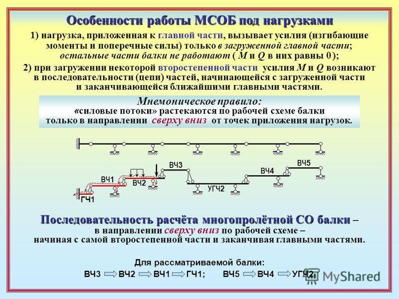 1) нагрузка, приложенная к главной части, вызывает усилия (изгибающие моменты и поперечные силы) только в загруженной главной части; остальные части балки не работают ( M и Q в них равны 0 ); 2) при загружении некоторой второстепенной части усилия M