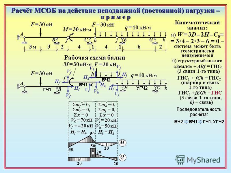 Расчёт МСОБ на действие неподвижной (постоянной) нагрузки – п р и м е р ГЧ1 УГЧ2 ВЧ2 ВЧ1 Кинематический анализ: а) W = 3D – 2H – C 0 = = 3 * 4 – 2 * 3 – 6 = 0 – система может быть геометрически неизменяемой A B CEG f h k j б) структурный анализ: «Зем