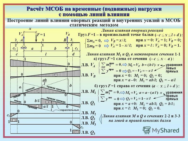 Расчёт МСОБ на временные (подвижные) нагрузки с помощью линий влияния Построение линий влияния опорных реакций и внутренних усилий в МСОБ статическим методом AB 1 1 2 2 3 3 l ab c d F = 1F = 1 x VAVA VBVB Линии влияния опорных реакций Груз F =1 – в п
