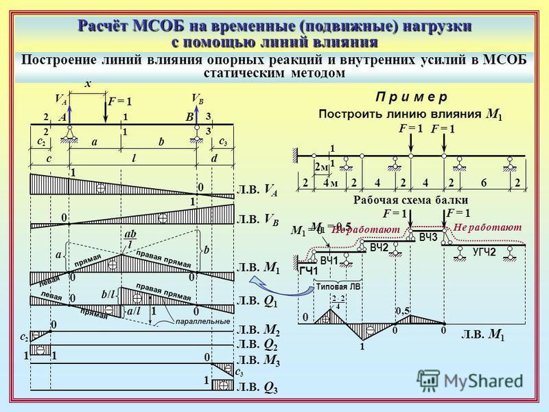 Расчёт МСОБ на временные (подвижные) нагрузки с помощью линий влияния Построение линий влияния опорных реакций и внутренних усилий в МСОБ статическим методом AB 1 1 2 2 3 3 l ab c d F = 1F = 1 x VAVA VBVB Л.В. V A Л.В. V B 0 0 1 1 0 0 a b Л.В. M 1 ле