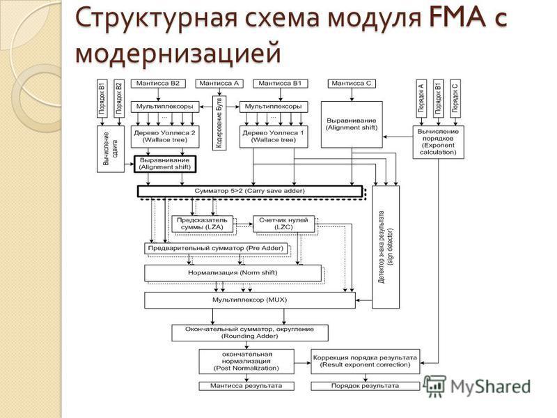 Структурная схема модуля FMA c модернизацией