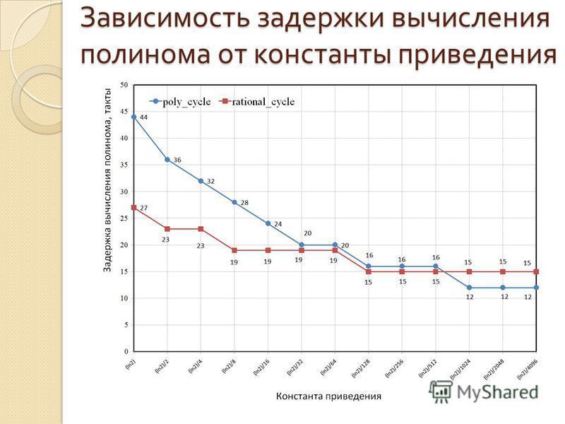 Зависимость задержки вычисления полинома от константы приведения