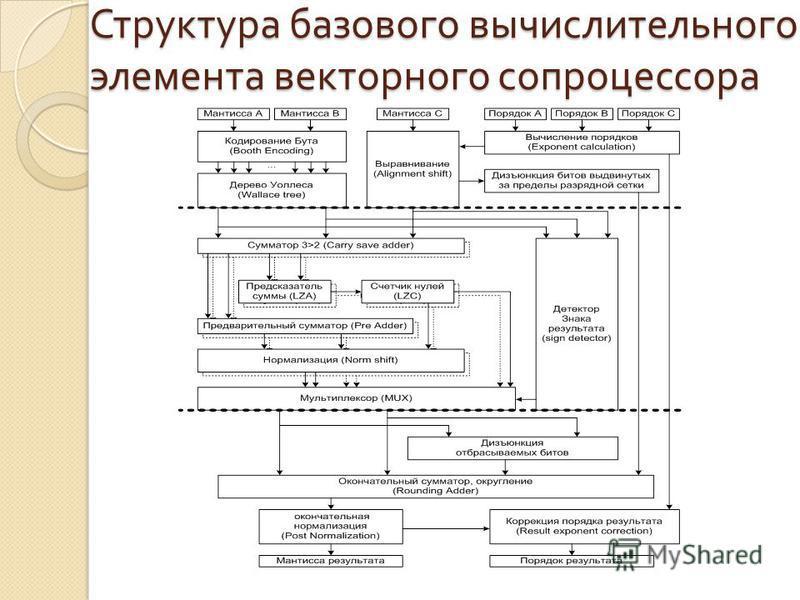 Структура базового вычислительного элемента векторного сопроцессора