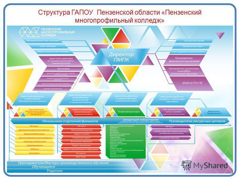 Структура ГАПОУ Пензенской области «Пензенский многопрофильный колледж»