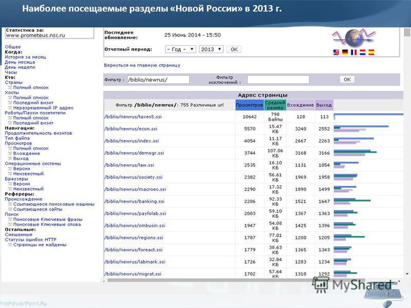 ProPowerPoint.Ru Наиболее посещаемые разделы «Новой России» в 2013 г.