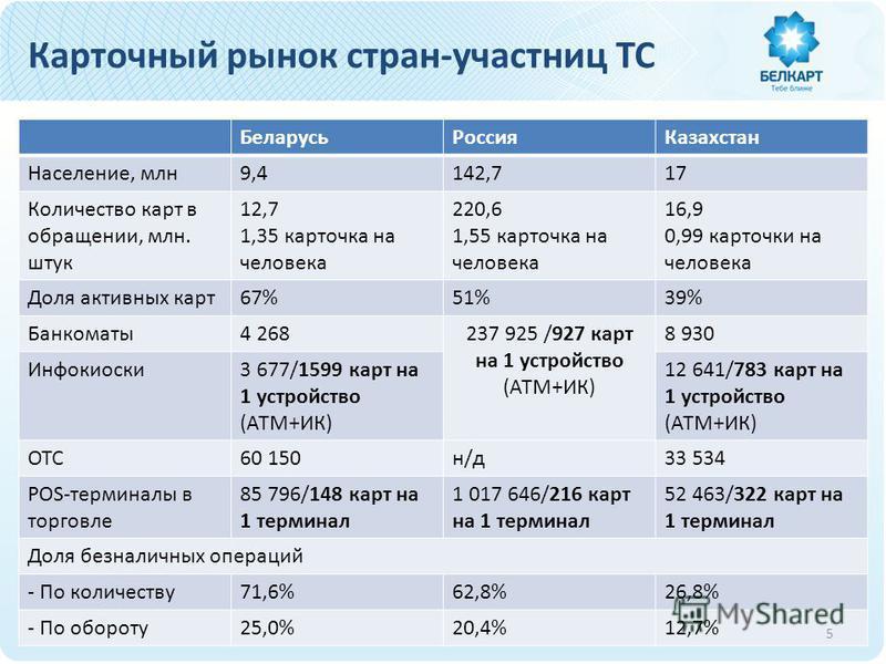 Карточный рынок стран-участниц ТС Беларусь РоссияКазахстан Население, млн 9,4142,717 Количество карт в обращении, млн. штук 12,7 1,35 карточка на человека 220,6 1,55 карточка на человека 16,9 0,99 карточки на человека Доля активных карт 67%51%39% Бан