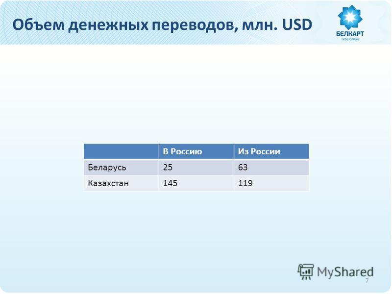 Объем денежных переводов, млн. USD В Россию Из России Беларусь 2563 Казахстан 145119 7