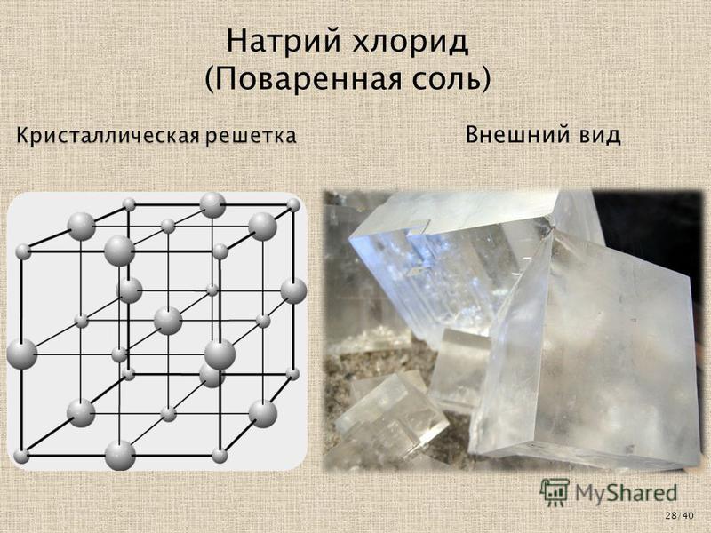 Кристаллическая решетка Натрий хлорид (Поваренная соль) Внешний вид 28/40