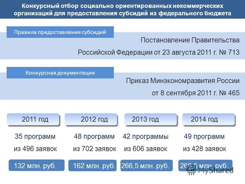 Конкурсный отбор социально ориентированных некоммерческих организаций для предоставления субсидий из федерального бюджета 2011 год 35 программ из 496 заявок 132 млн. руб. 2012 год 48 программ из 702 заявок 162 млн. руб. 2014 год 49 программ из 428 за
